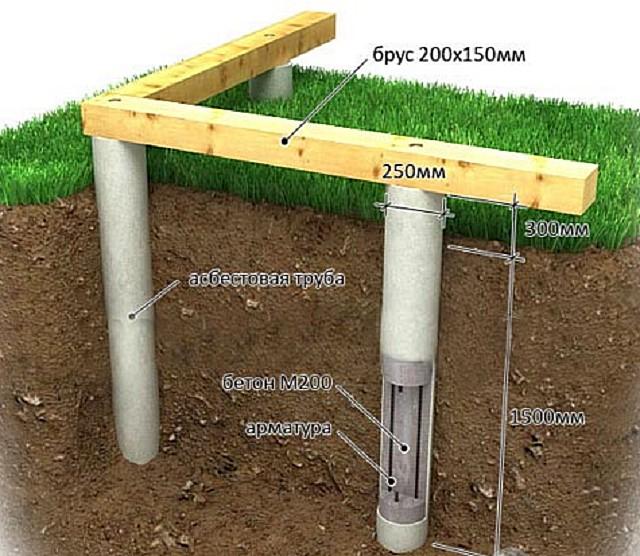 Фундаментные сваи из заполненных бетоном цементно-асбестовых труб