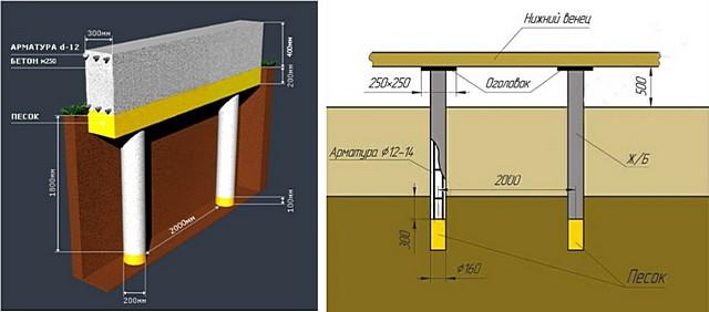 В качестве примера можно рассмотреть проекты этих вариантов малозаглубленных фундаментов. Один из них предполагает соединение столбов бетонным поясом-лентой, а второй рассчитан на деревянную обвязку по верху колонн