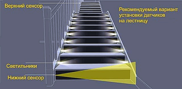 Один из часто использующихся вариантов установки датчиков – в начале и в конце лестничного пролета, с индивидуальной подсветкой каждой ступени лестницы