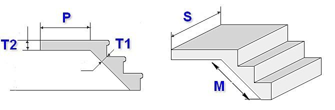 Нас в данном случае интересуют размеры S (ширина марша) и Т1 (толщина рабочей плиты лестницы). Если опорная площадка имеет иную толщину (Т2), то можно выполнить отдельный расчет и для нее.