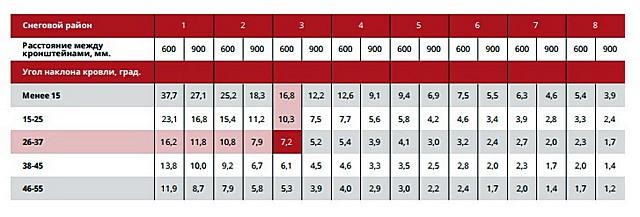 Таблица для планирования установки системы кровельного снегозадержания компании «Grand Line»