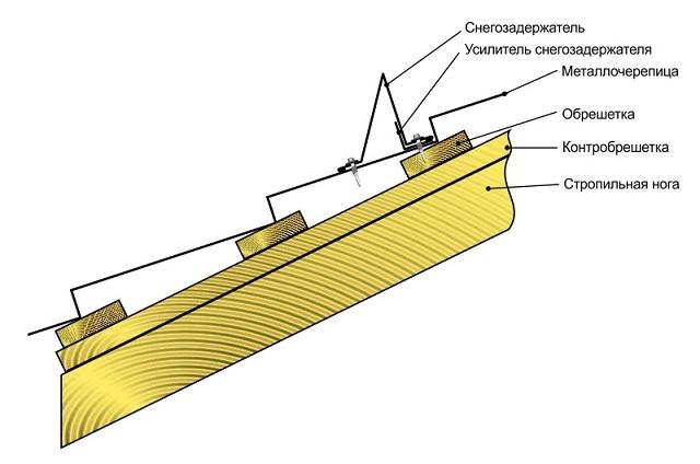 Схема-разрез, наглядно показывающая узел крепления уголкового снегозадержателя