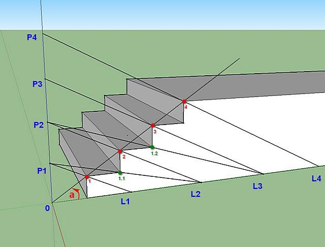 Схема, демонстрирующая порядок определения оптимальных размеров ступеней лестницы с учетом крутизны ее марша