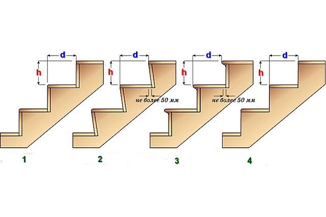 Варианты увеличения «рабочей» ширины проступи относительно расчетной