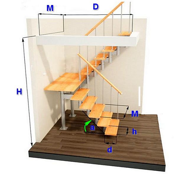 Все параметры лестницы находятся в тесной взаимосвязи, и чтобы прийти к точным размерам ступеней необходимо разобраться и с другими характеристиками конструкции