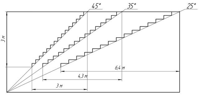 Крутизна лестничного марша и длина его горизонтальной проекции – тесно взаимосвязанные величины