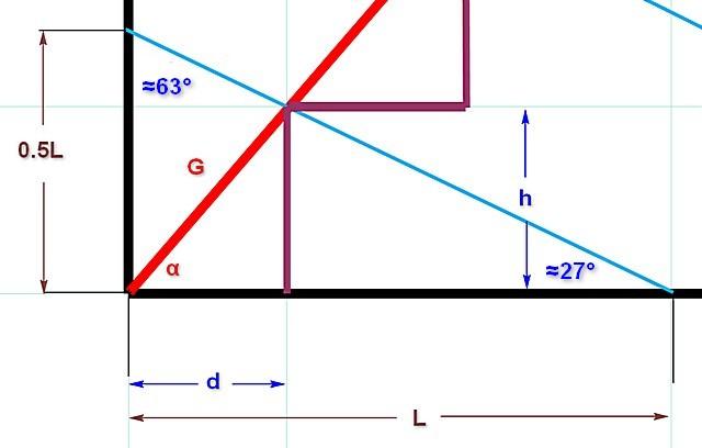 Схема для расчета высот и ширины ступеней с использованием тригонометрических зависимостей
