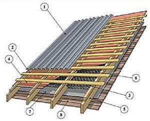 Как сделать крышу на пристройке к дому: делаем односкатную крышу к пристройке дома с фото инструкцией
