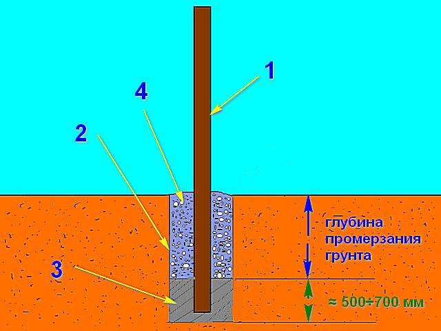 При таком способе частичного бетонирования столба действие сил морозного вспучивания грунта сводится к минимуму