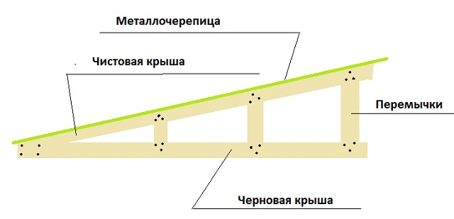 Один из вариантов усиления стропильной ноги односкатной крыши