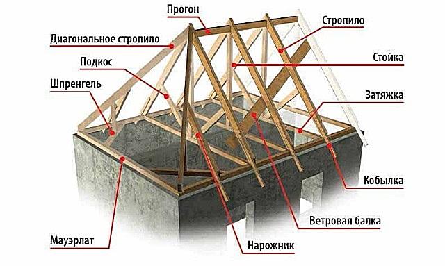 Пример строения стропильной системы. Большинство из элементов входят в состав систем любого типа крыш