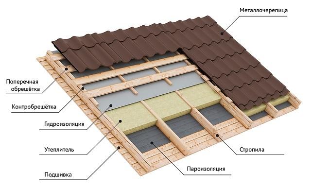 Вариант кровельного «пирога», который отлично подойдет и для утепленной односкатной крыши пристройки к дому