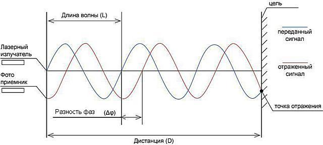 Принцип измерения дальности дол объекта по фазовому сдвигу отраженного инфракрасного луча