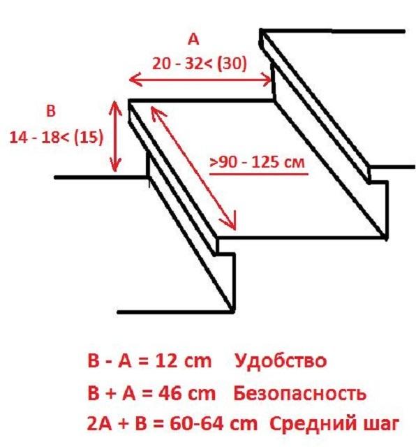 Схема, демонстрирующая оптимальные размеры ступеней лестницы.