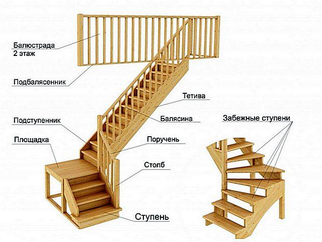 Принципиальная разница лестницы с переходной площадкой и с забежными ступенями