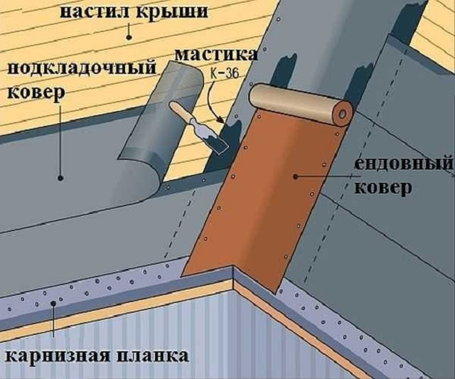 Схема укладки подкладочного ковра в ендове