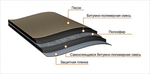 Структурное строение самоклеящегося материала для подкладочного ковра.