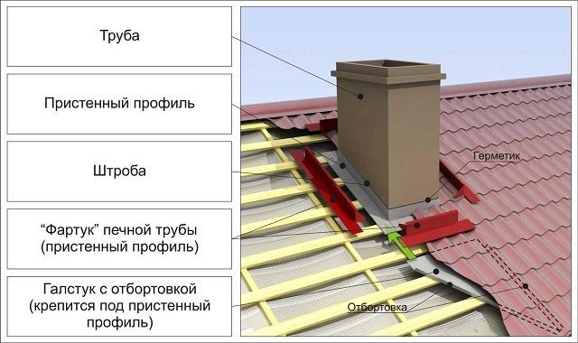 Стандартная металлическая конструкция для герметизации прохода трубы через кровельное покрытие