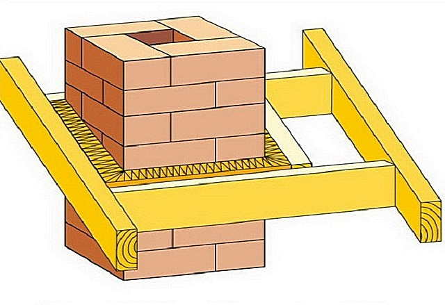 Просвет между трубой и деревянными деталями стропильной системы и обрешетки нередко заполняют негорючими термоизоляционными материалами. В этом качестве хорошо использовать базальтовую минеральную вату