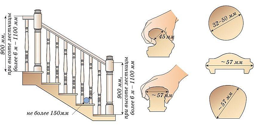 Рекомендуемые размерные параметры опорных столбиков, балясин и поручней (перил)