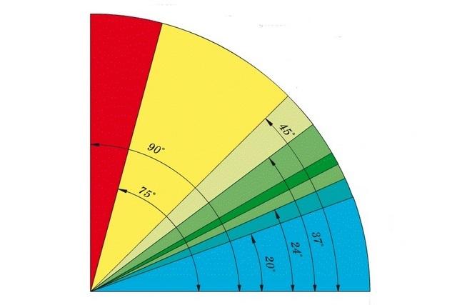 «Диаграмма удобства» лестничных маршей в зависимости от угла их крутизны. Оптимальные значения расположились в зеленых секторах.