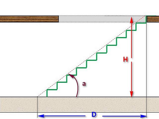 При константе — высоте лестничного марша (Н), длина горизонтальной его проекции (D) зависит от угла крутизны (а)