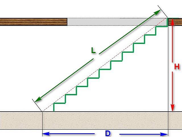 Длина лестничного пролета – это гипотенуза прямоугольного треугольника, а его катеты – высота и длина горизонтальной проекции, которая была рассчитана выше