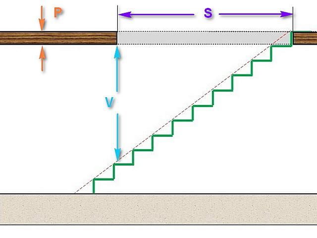 В любой точке лестницы должна быть, как минимум, соблюдена безопасная высота прохода V. Меньше 2000 мм ее, как правило, не делают.