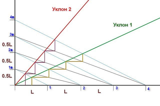 Графический метод определения оптимальных размеров ступеней лестницы