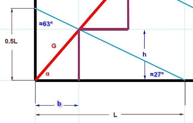 Схема, демонстрирующая принцип тригонометрического расчета размеров ступеней лестницы