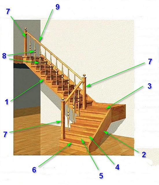 Основные элементы деревянной маршевой лестницы
