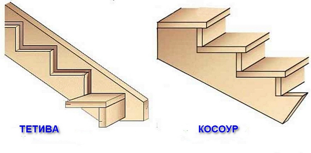 Разница между двумя типами несущих балок деревянной лестницы – тетивой и косоуром