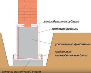 Как поднять просевший фундамент дома