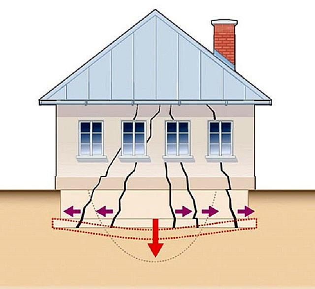Износ, деформация, проседание фундамента неминуемо приведут и к нарушению целостности стен всего здания