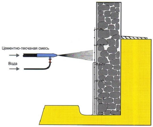 «Сухая» технология торкретирования поверхностей.