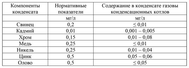 Перечень возможных «вредностей» конденсата