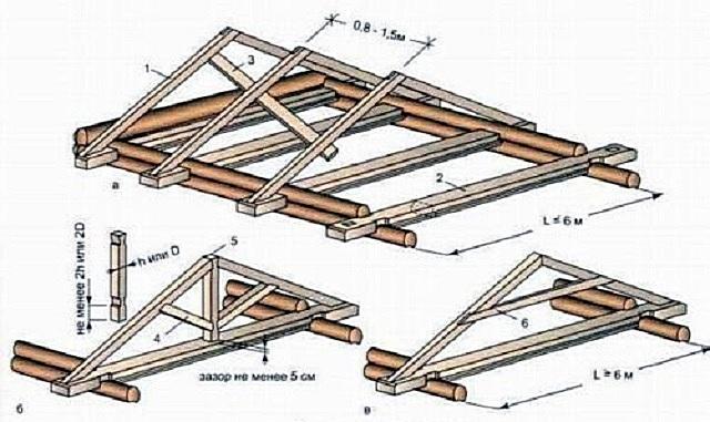 Пример обустройства стропильной системы двускатной крыши