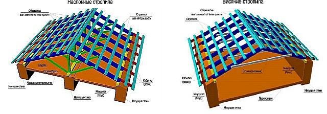 Принципиальная разница в конструкции крыши с наслонными (слева) и висячими стропилами.