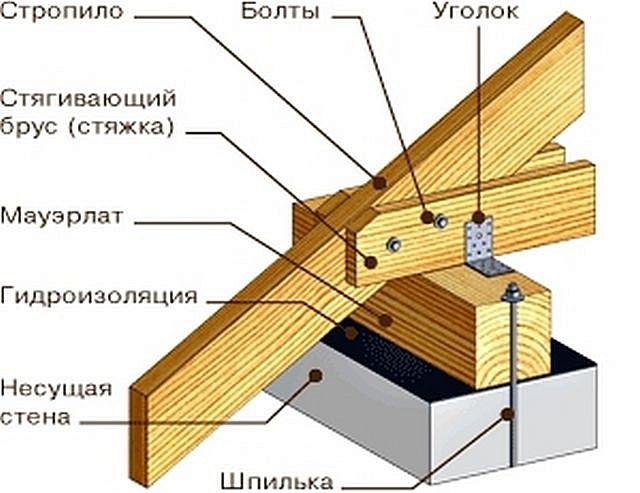 Один из вариантов узла соединения мауэрлата со стропилами, с выносом концов стропильных ног наружу для формирования карнизного свеса.
