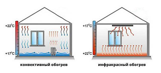 При потолочном размещении инфракрасного излучателя решаются сразу две проблемы: это оптимальная градация температур воздуха по высоте, и отсутствие горизонтальных потоков