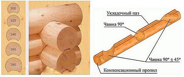 Схема выборки пазов для взаимного сопряжения венцов сруба