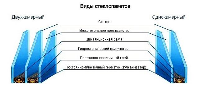 Принципиальное строение стеклопакетов для оконных систем