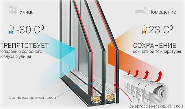 Схема функционирования энергосберегающих слоев стеклопакета.