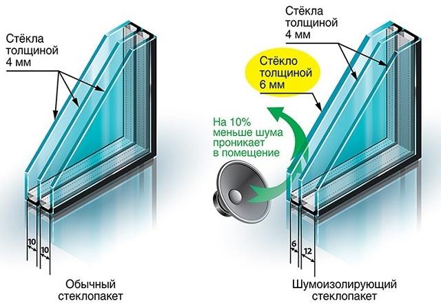 Чередование толщин стекол и камер в пакете дает повышенный эффект шумоизоляции