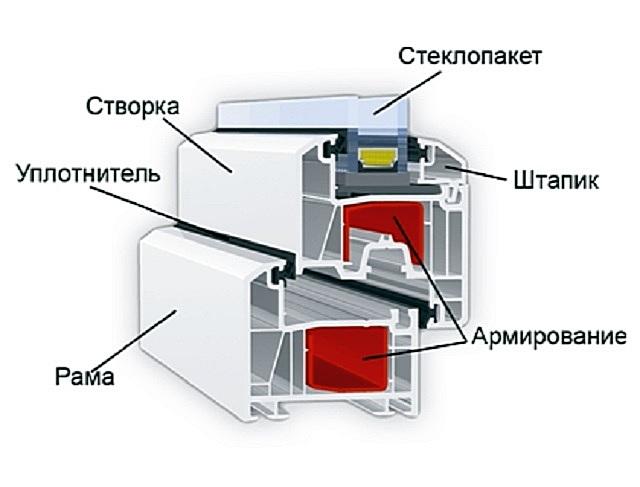 Примерная схема конструкции профилей металлопластикового окна