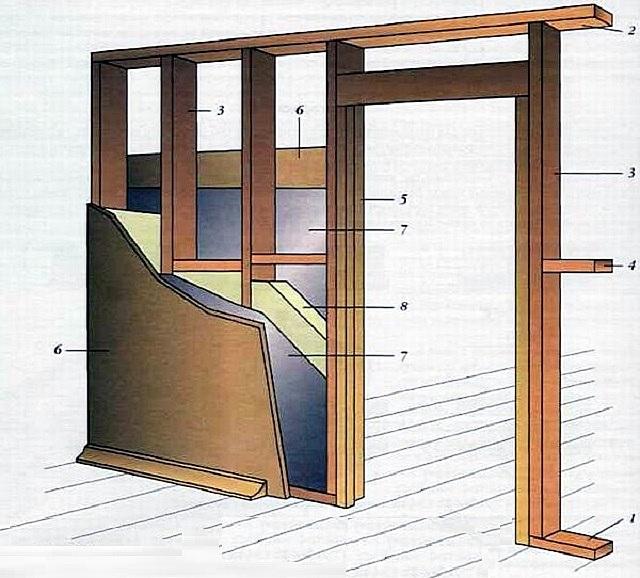 Примерное строение межкомнатной каркасной перегородки