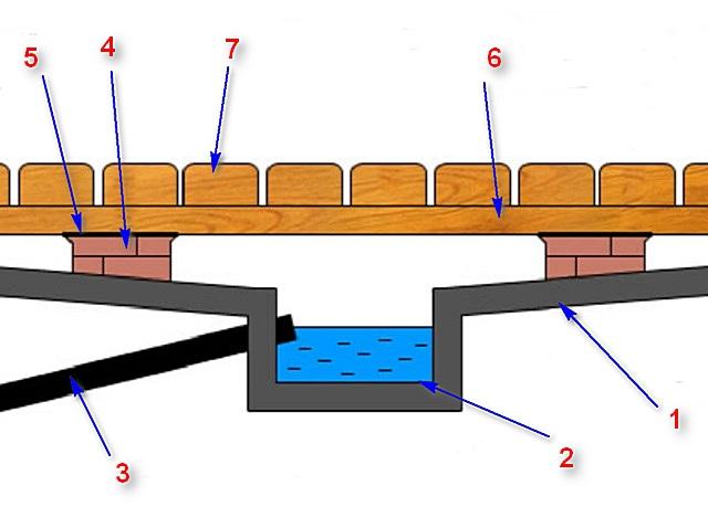 Схема с бетонированием поверхности подполья и с отводом воды в сливную яму.
