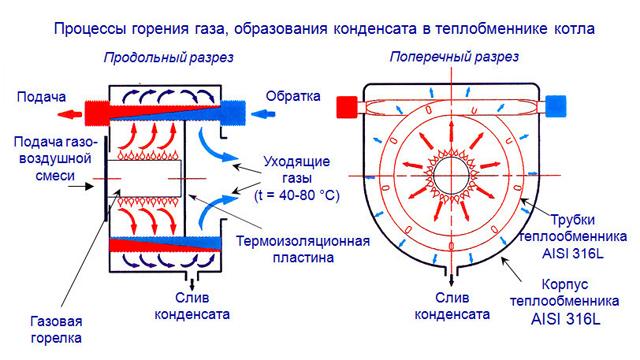 Работа теплообменника с разделительной плитой