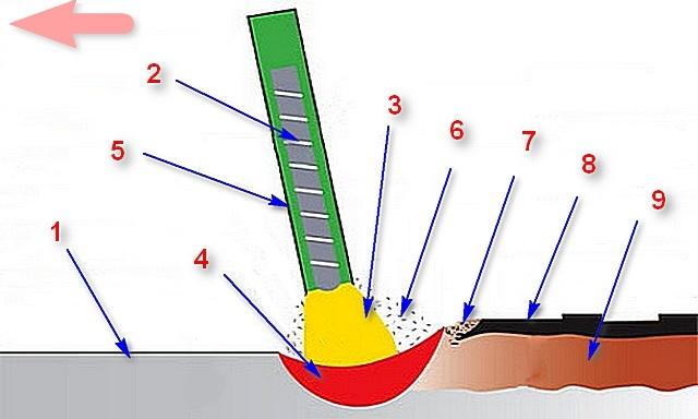 Схема ручной дуговой сварки штучным электродом