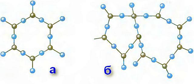 При одинаковом химическом составе, имеется существенная разница в молекулярном строении твердого кварца и аморфного стекла на его основе